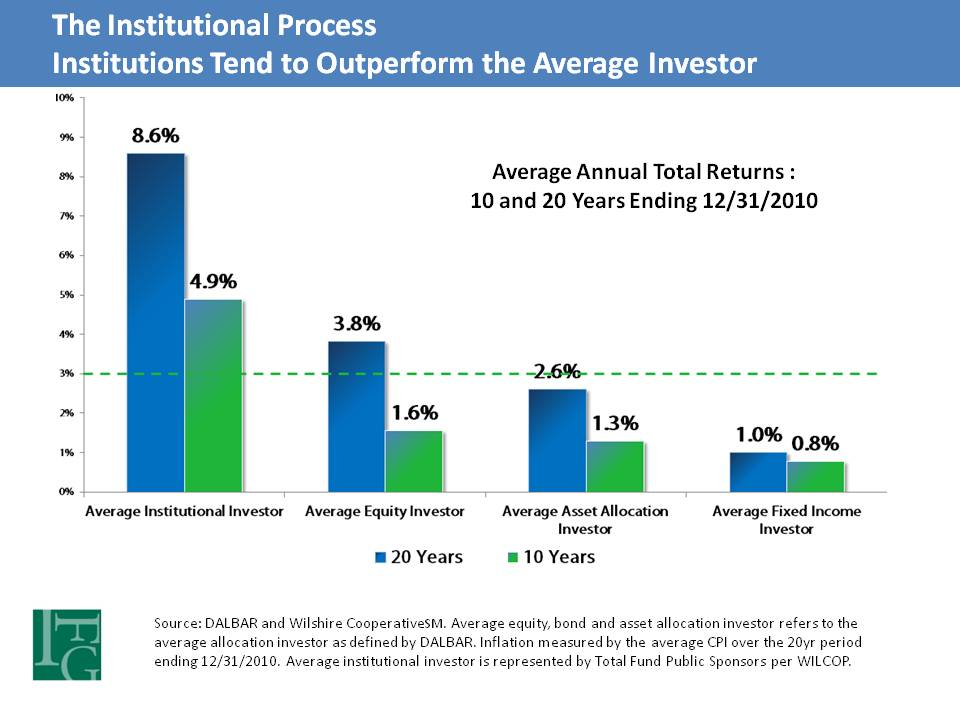 Institutional investors tend to outperform individual investors.